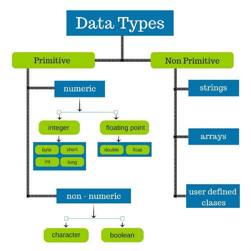 انواع دادهها در جاوا Data type