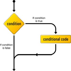 ساختار های کنترلی در جاوا